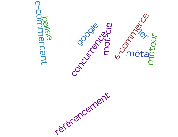 Mots-cle-e-commerce-referencement