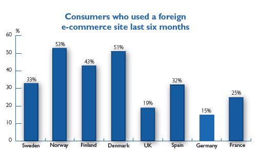 Clientes-que-han-comprado-en-otros-sitios-extranjeros