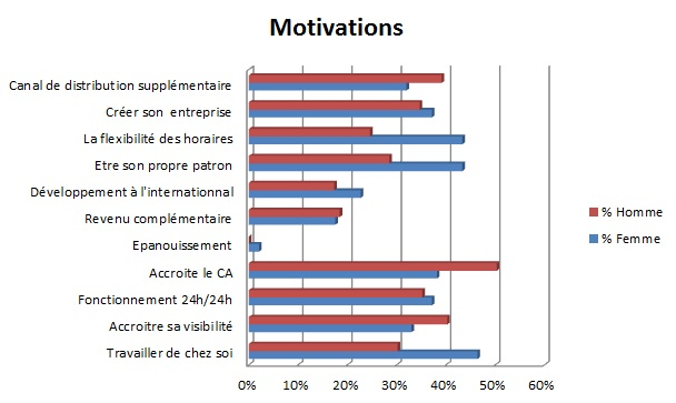 Graph-motivations