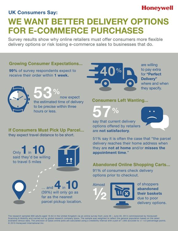 Ecommerce-delivery-expectations