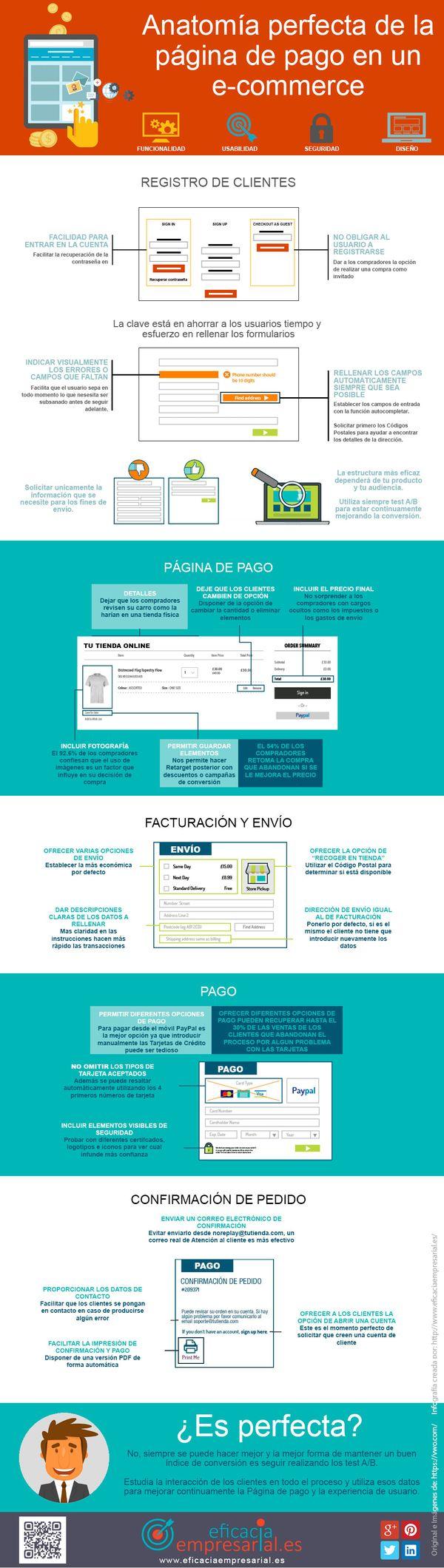 Anatomía de una página de pago perfecta - Tu tienda online de éxito