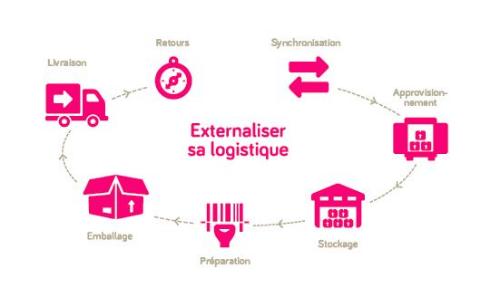 Ebook externaliser sa logistique