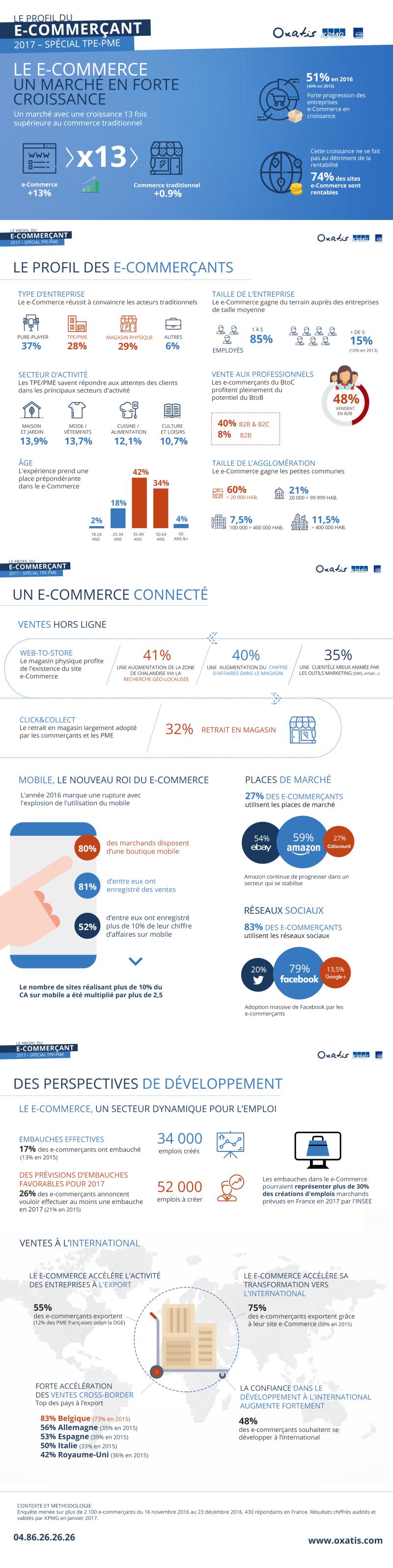 Profil-2017-ecommercant-Web
