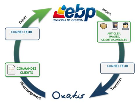 Process connecteur ebp
